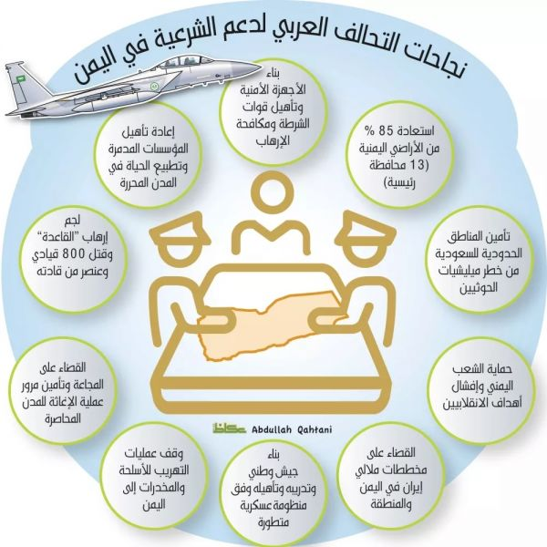 نجاحات التحالف العربي في اليمن