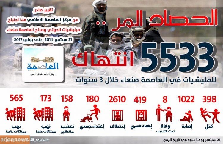 مركز العاصمة الاعلامي: مليشيا الحوثي ارتكبت 5500 جريمة انتهاك في العاصمة صنعاء منذ بداية الانقلاب