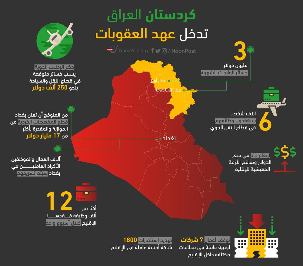 انفوجرافيك يوضح الخسائر الاقتصادية لانفصال إقليم كردستان؟