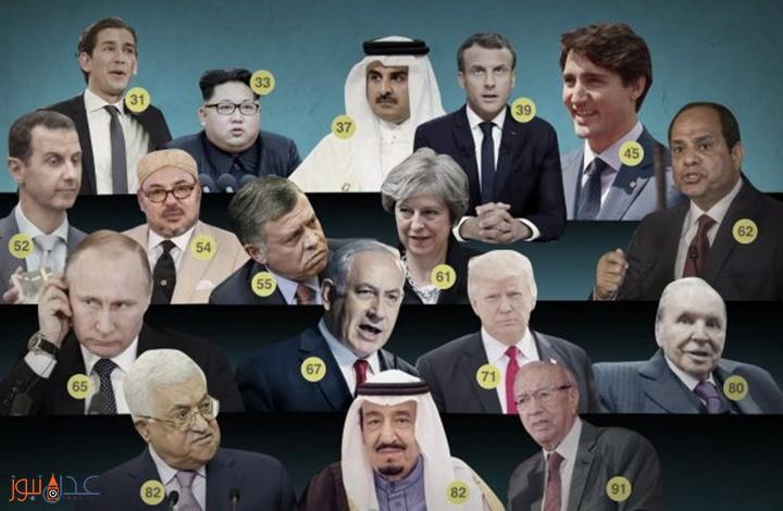 شاهد قائمة بأعمار الزعماء في العالم … فمن هو أصغرهم زعيم فيهم؟