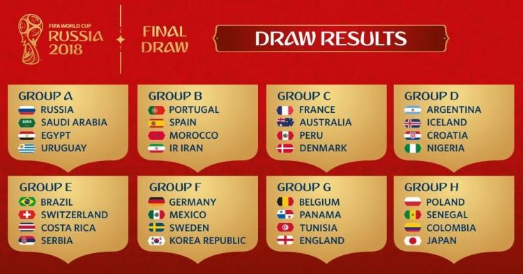 نتائج القرعة.. وجدول مجموعات كأس العالم 2018 (صدام عربي بين مصر والسعودية)