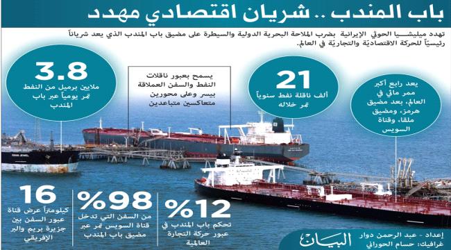 تقرير دولي يتهم إيران بدعمت الحوثيين بالصواريخ والطائرات