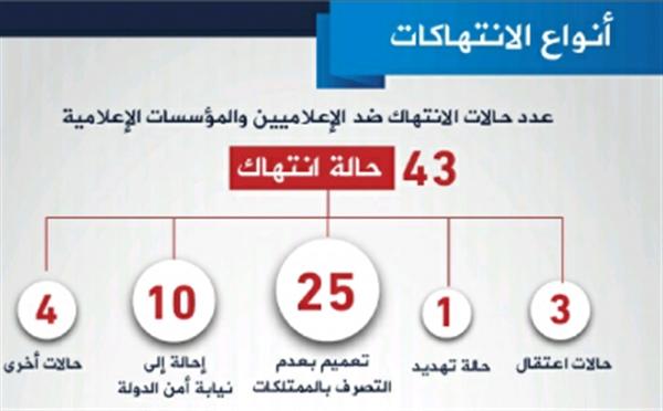 خلال شهر فبراير الماضي.. 43 انتهاك ضد الحريات الإعلامية في اليمن