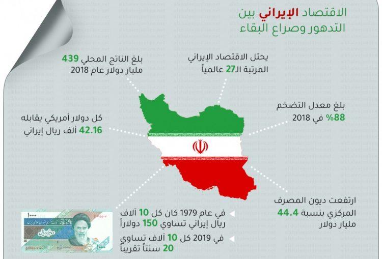 الاقتصاد الإيراني بين التدهور وصراع البقاء