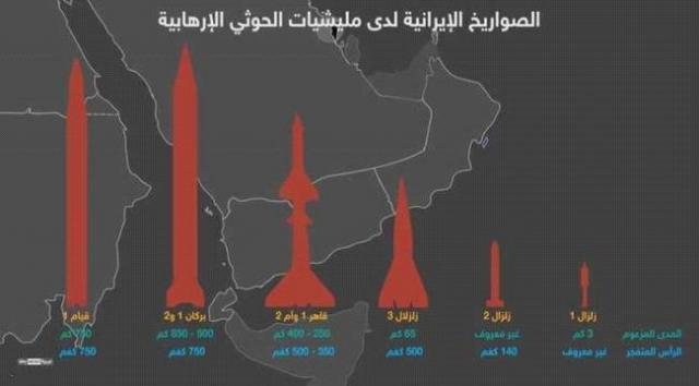 واشنطن: إيران زودت الحوثين بتكنولوجيا شكلت خطراً على الخليج وأمريكا