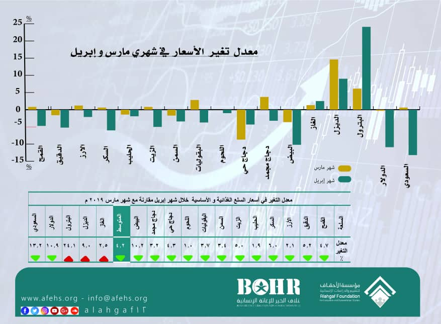 عدم انتظام الاسعار في الاسواق اليمنية يصعّد المخاوف لدى الاسرة اليمنية مع اقتراب شهر رمضان