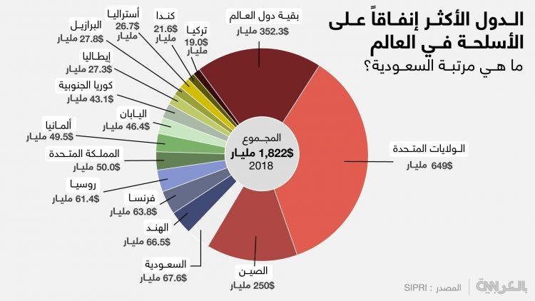قائمة الدول الأكثر إنفاقا على الأسلحة في العالم.. ما هي مرتبة اليمن؟