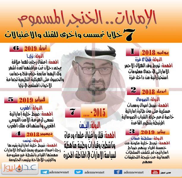 """""""الإمارات"""" الخنجر المسموم.. عشرات الخلايا الإرهابية ومهام مختلفة (انفوجرافيك)"""