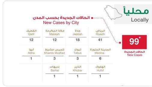 السعودية.. تسجيل 99 حالة اصابة جديدة بفيروس كورونا وحالتين شفاء وحالة وفاة اليوم السبت 28-3-2020