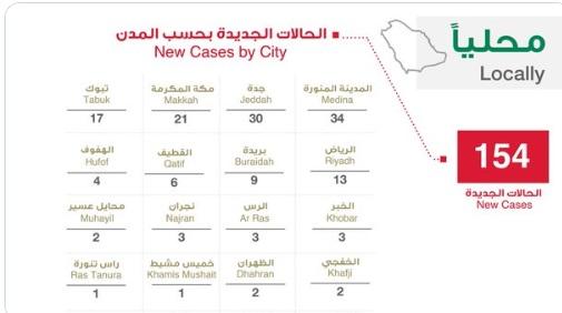 عدد الحالات في السعودية اليوم السبت