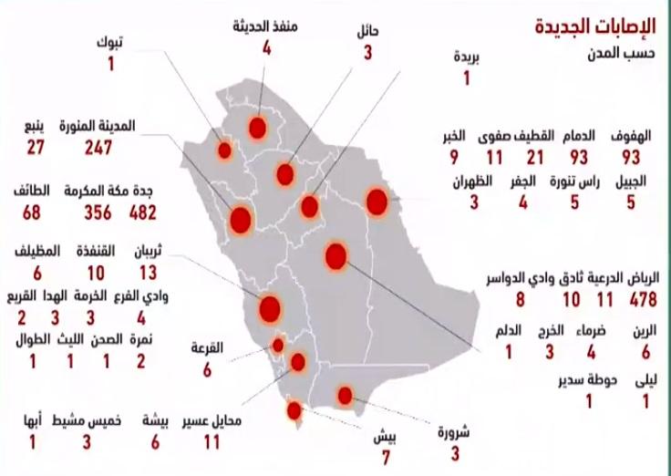 """الصحة السعودية تعلن 2039 اصابة جديدة و 1429 تعافي و 10 وفيات بسبب فيروس كورونا اليوم الخميس 14-5-2020 """"الحالات بحسب المدن"""""""