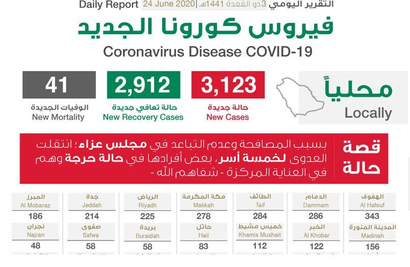 الهفوف تسجل اعلى الارقام.. الصحة السعودية تعلن تسجيل 3123 اصابة جديدة و2912 حالة تعافي و41 وفاة بسبب فيروس كورونا اليوم الاربعاء 24-6-2020
