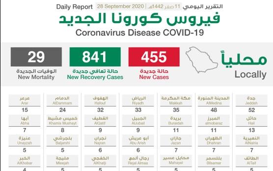 الصحة السعودية تعلن تسجيل 455 حالة جديدة وتعافي 841 ووفاة 29 بسبب فيروس كورونا اليوم الاثنين 28-9-2020